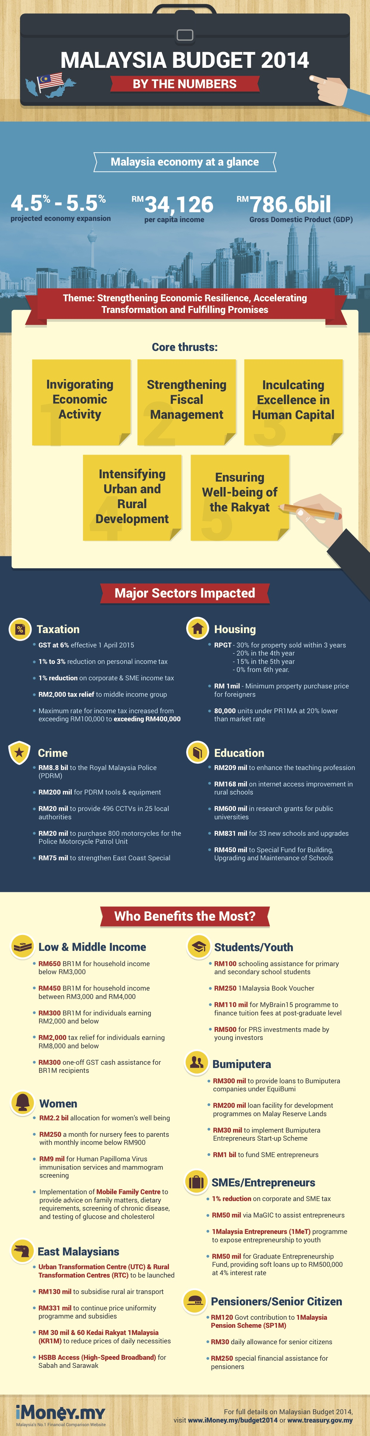 Budget 2014 Malaysia