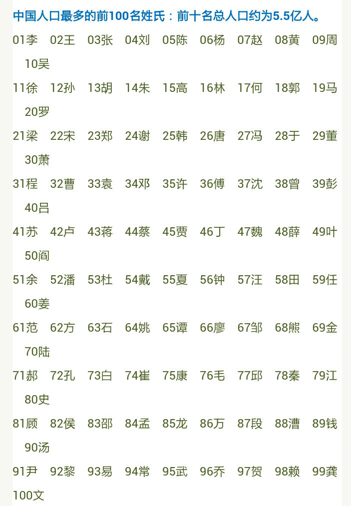 100 Top Surname Lists In China