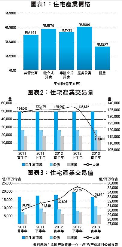 住宅产业价格