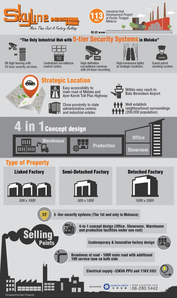 Skyline Industrial Park Infographic
